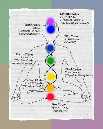 http://www.reiki-for-holistic-health.com/images/ChakraSystem.jpg